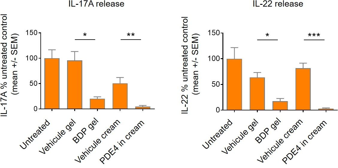 cytokine release inflammation after topical treatments in our psoriasis model, InflammaSkin